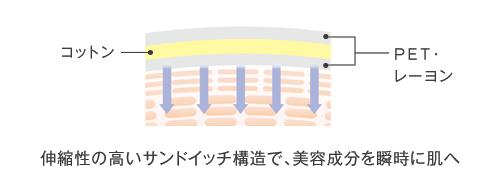 伸縮性の高いサンドイッチ構造で、美容成分を瞬時に肌へ