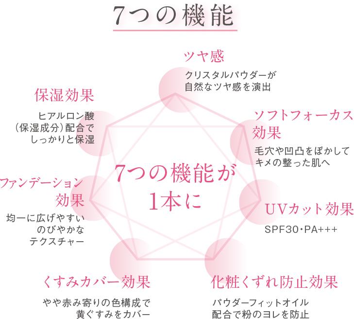 7つの機能
