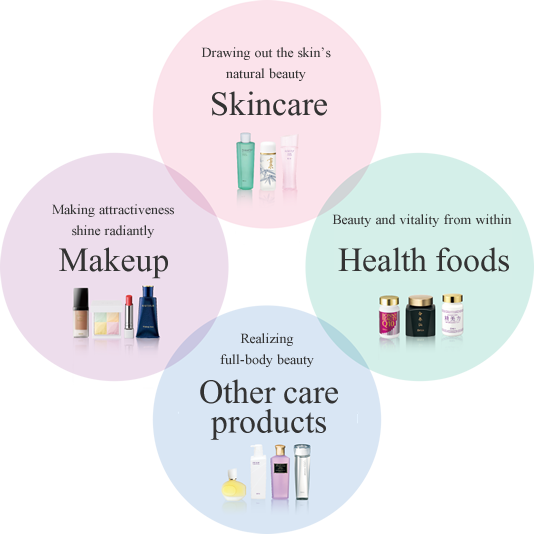 Skincare Makeup Health foods Other care products