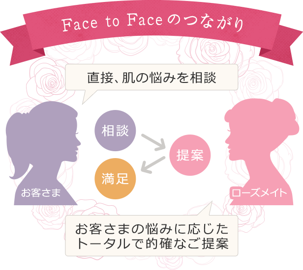 Face to Faceのつながり